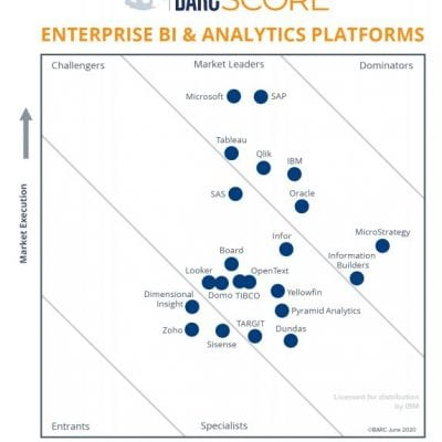 Enterprise BI and Analytics Platforms 2020 – BARC