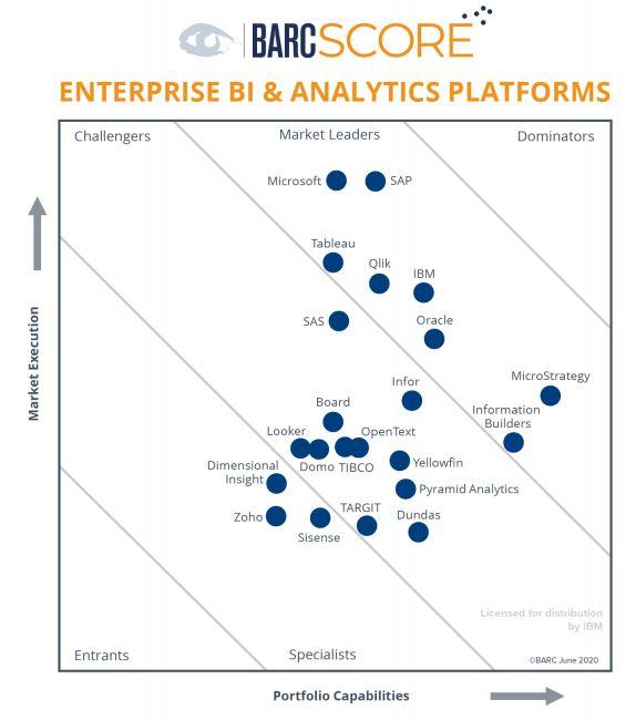 Enterprise BI and Analytics Platforms 2020 – BARC